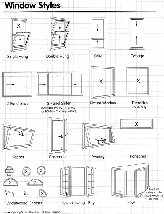 What in the world of windows is a window sash for Types of window panes
